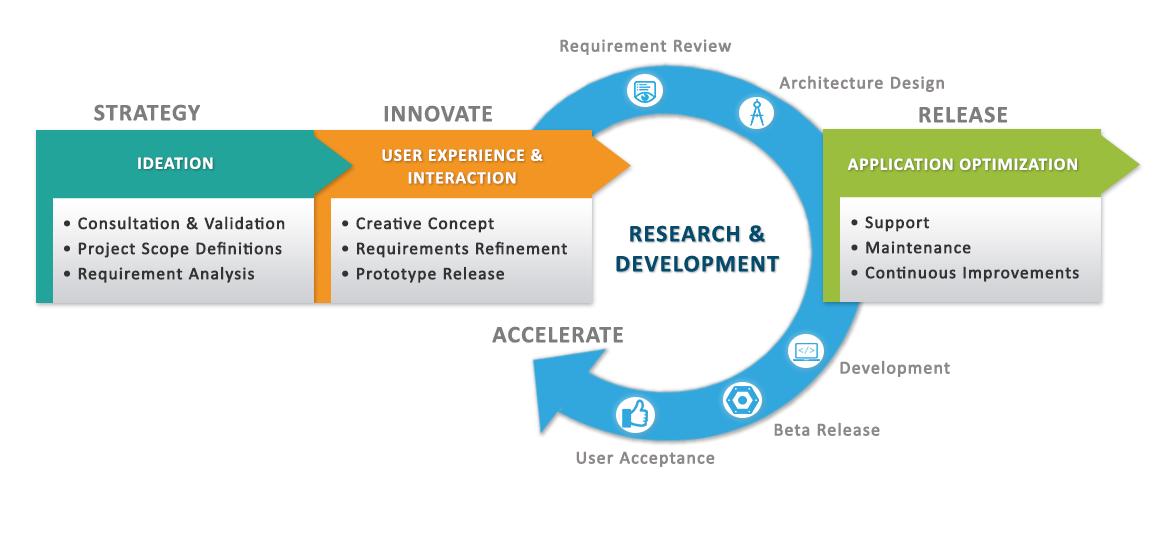 Innospire Systems Development Process
